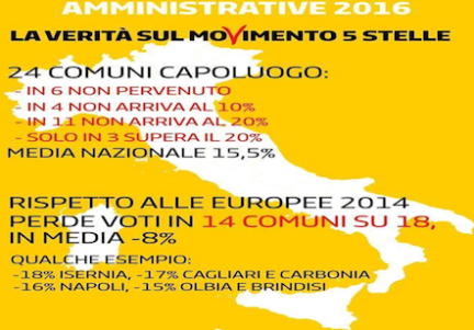 m5s amministrative
